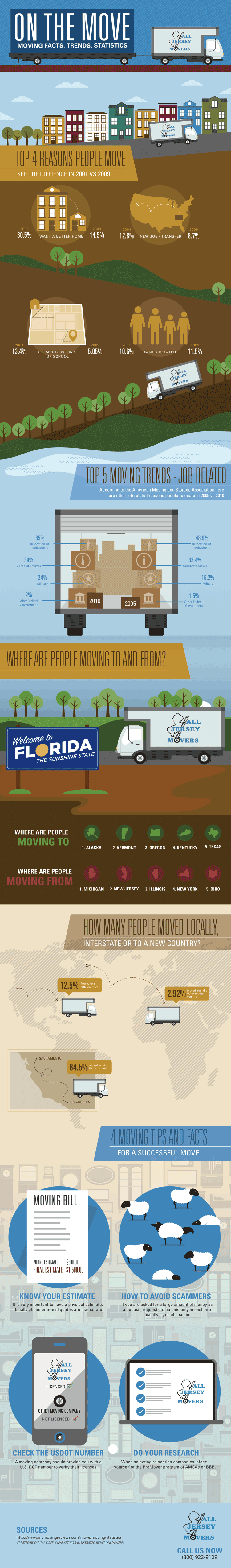 Moving Infograph